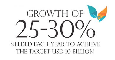 Ayurvedsutra Vol 05 issue 12 16a 390x205 - Growth of 25-30 per cent  needed each year to achieve  the target USD 10 Billion