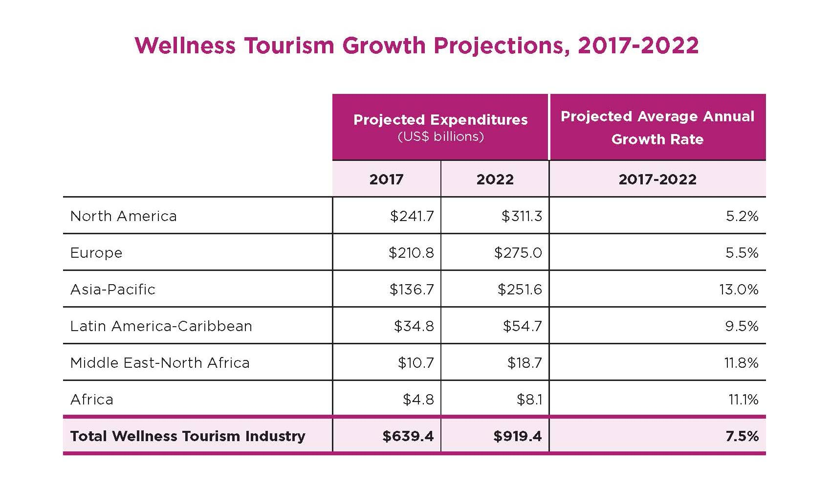 GWI Wellness Travel Growth Projections - Wellness became a dominant lifestyle value, changing the markets,Message for 2019