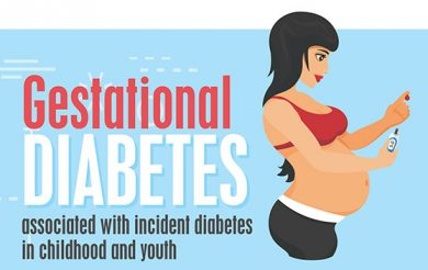 Gestational diabetes associated with incident diabetes in childhood and youth